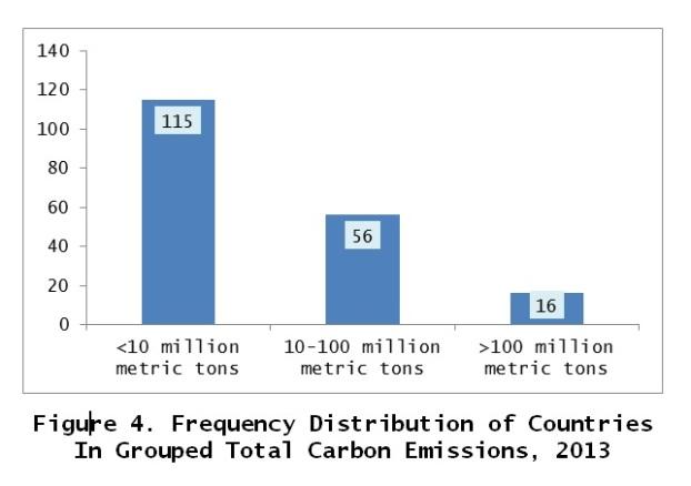 carbon emissions fig7.jpg