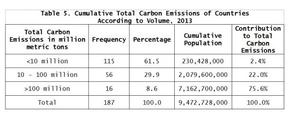 carbon emissions fig9c.jpg