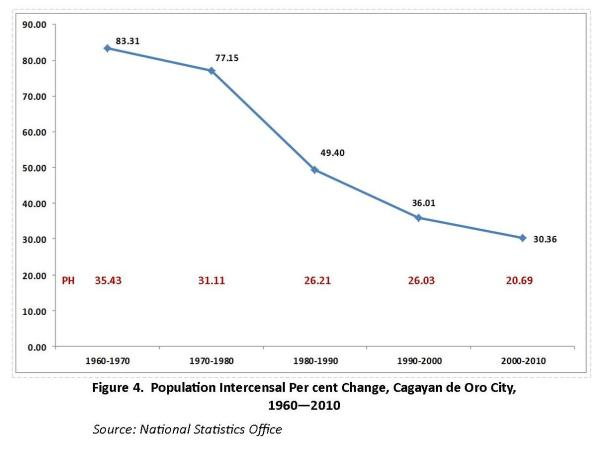 cdo actual pop 1970 - 2010 Intercensal Change.jpg