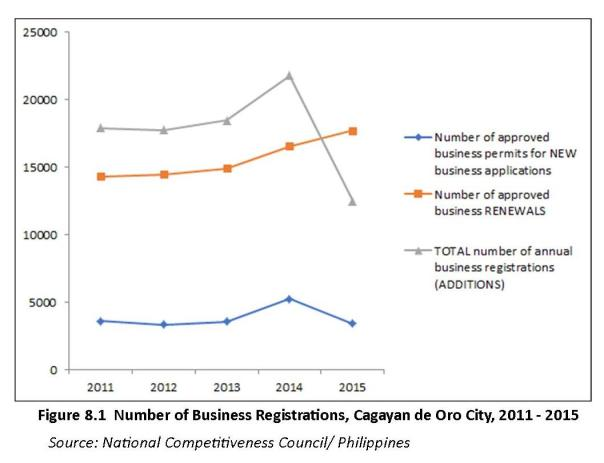 Fig 8.1 Number of Business Registrations Cagayan de Oro City 2011 - 2015.jpg